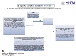 E-cigarette transition periods diagram for producers