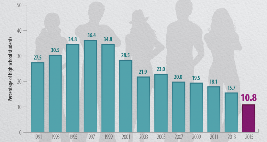 Current cigarette smoking among U.S. school students lowest in 24 years. (Source: YRBS - CDC)