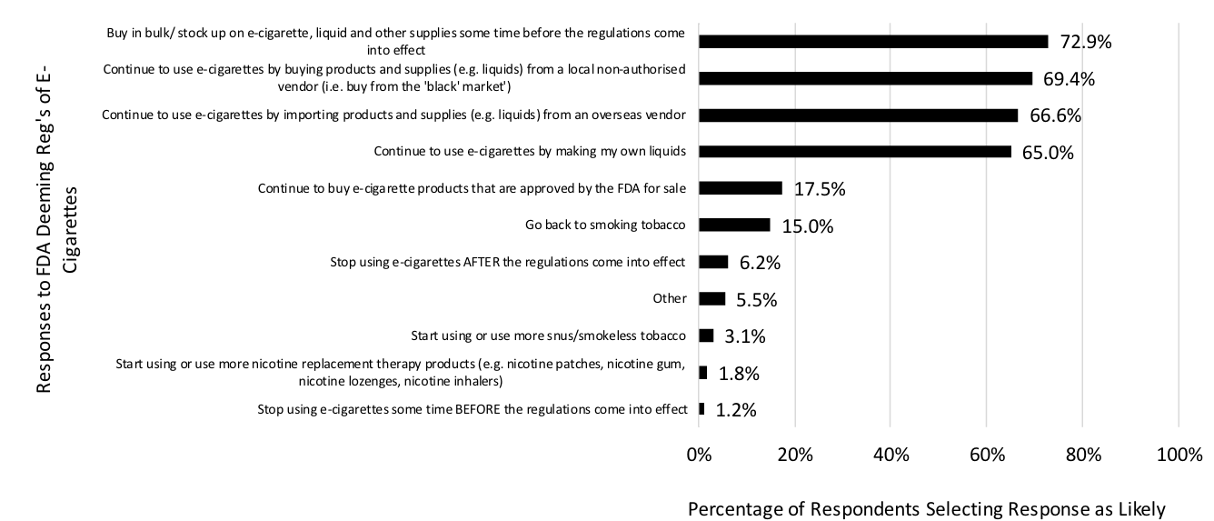 Actions indicated as likely to be taken by 8,451 current e-cigarette users who have stopped smoking in response to FDA's deeming regulations of e-cigarettes coming into effect on August 8th 2016.