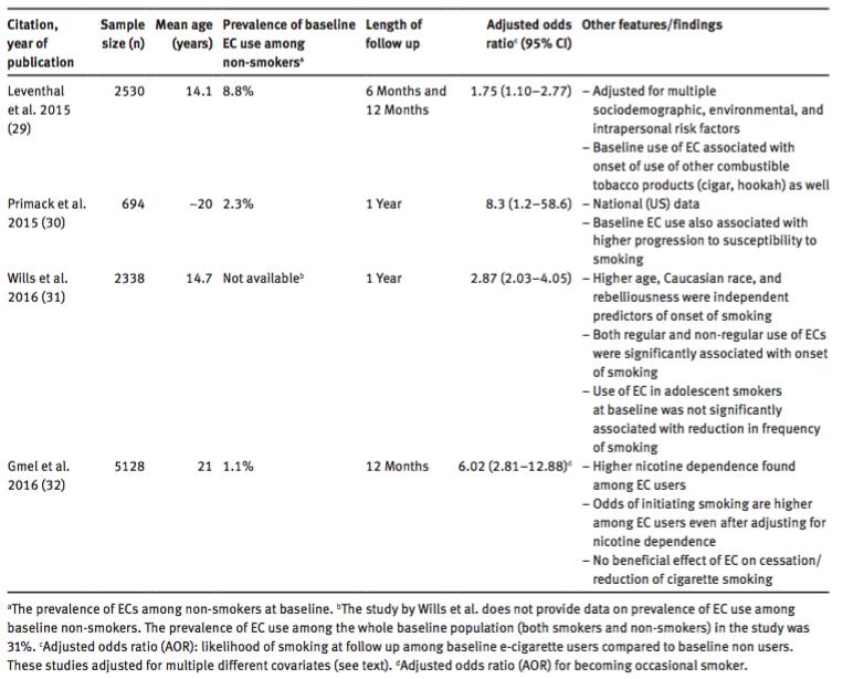 Review of longitudinal studies analyzing association of EC use with onset of smoking (Chatterjee et al., 2016).