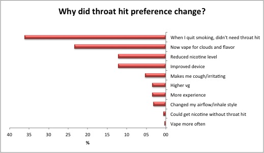 Reasons given by vapers for getting less interested in throat hit.