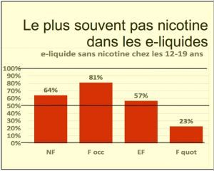 Source: Paris Sans Tabac Survey