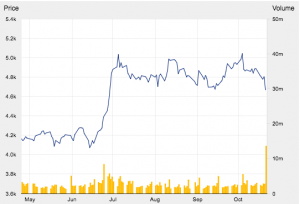 BAT: Share Price over the last 6 month (Source BAT)