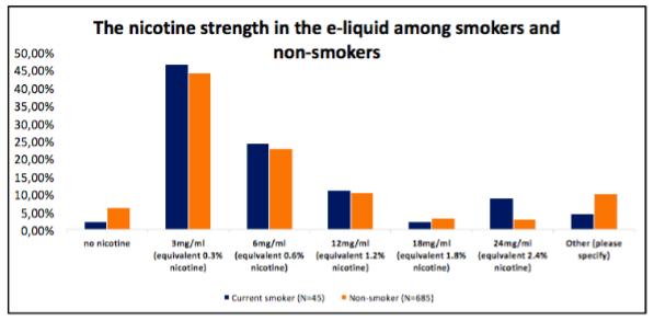 Nicotine strength in e-liquid (Source: ECigIntelligence)
