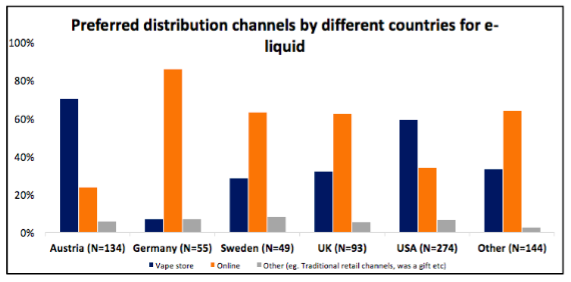 Preferences for buying their e-liquids per country (Source: ECigIntelligence)