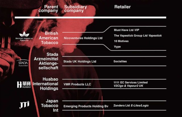 The Influence Of Tobacco Brands On The E Cig Market Vaping Post