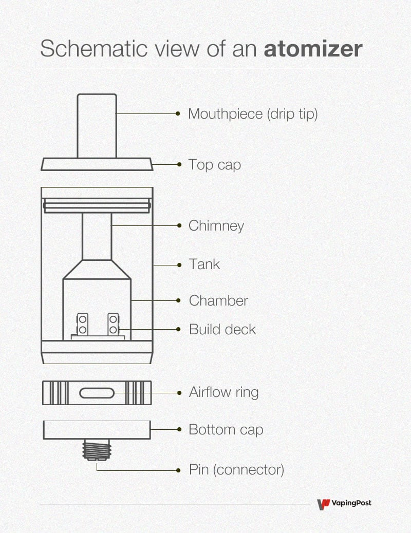 Schematic diagram : different parts of an atomizer