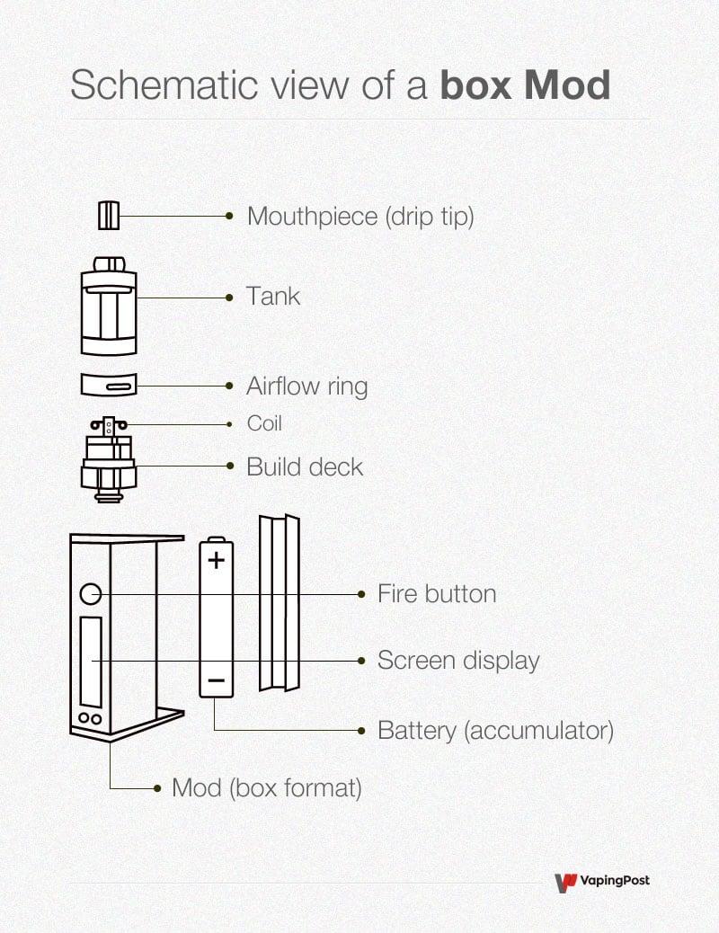 Schematic diagram of a box mod