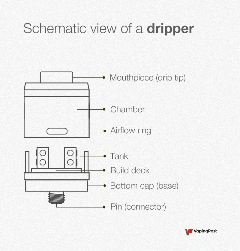 Schematic view of a dripper